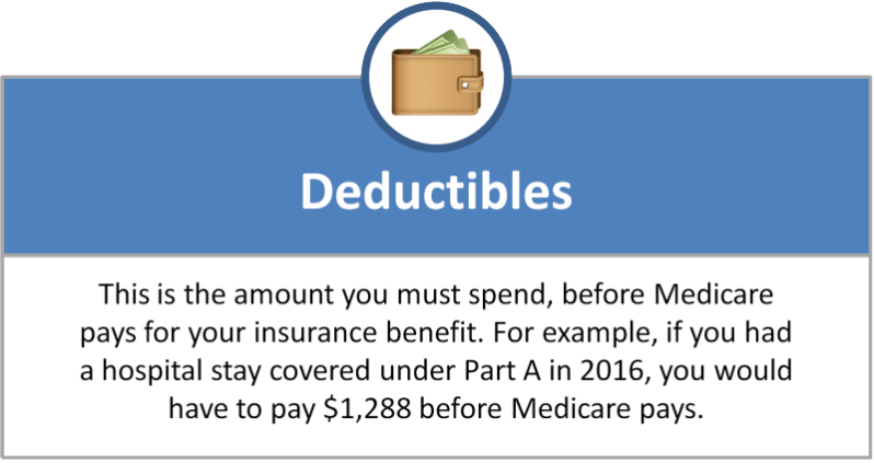 Medicare Deductibles