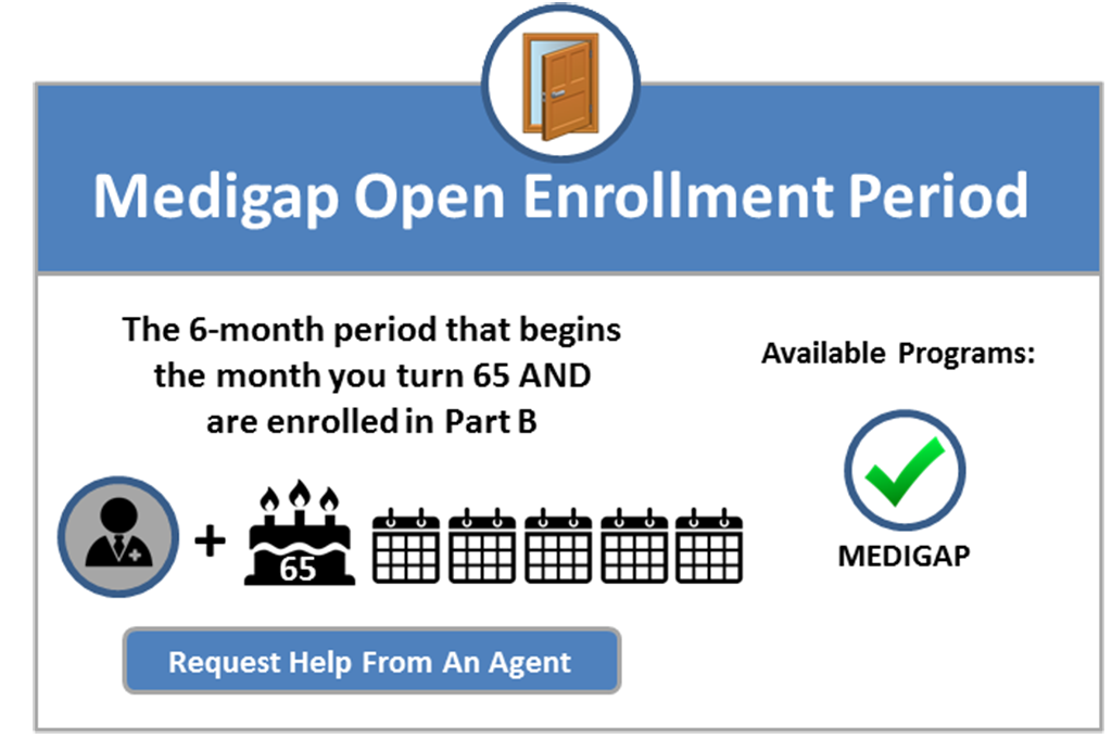 medicare supplement medigap initial enrollment period