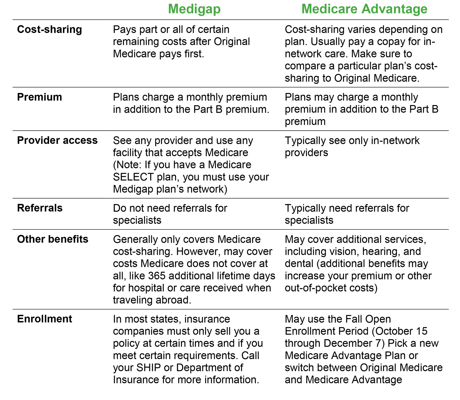 Medigape vs Medicare Advantage